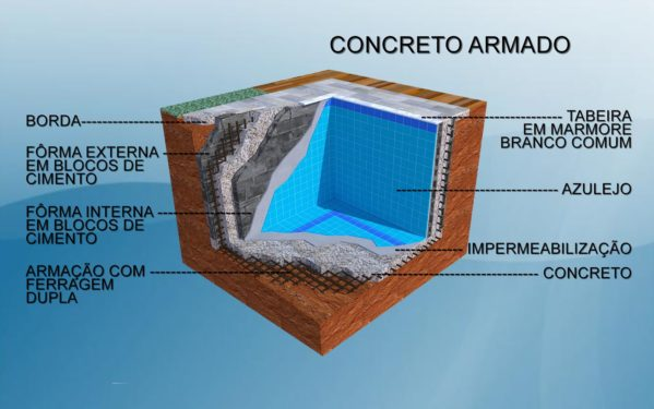Como construir piscina de alvenaria 2 quartos for Construir piscina concreto